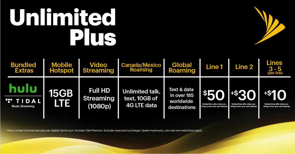 Sprint's Available Plans